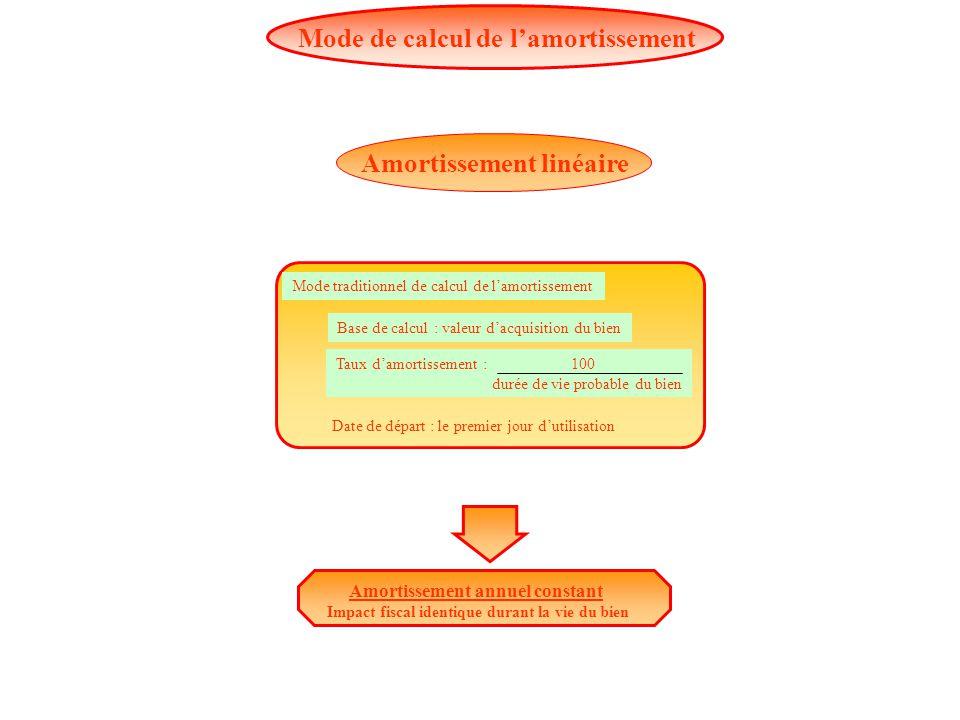 1 initiation la logique comptable ppt t l charger - Location meublee amortissement du bien ...