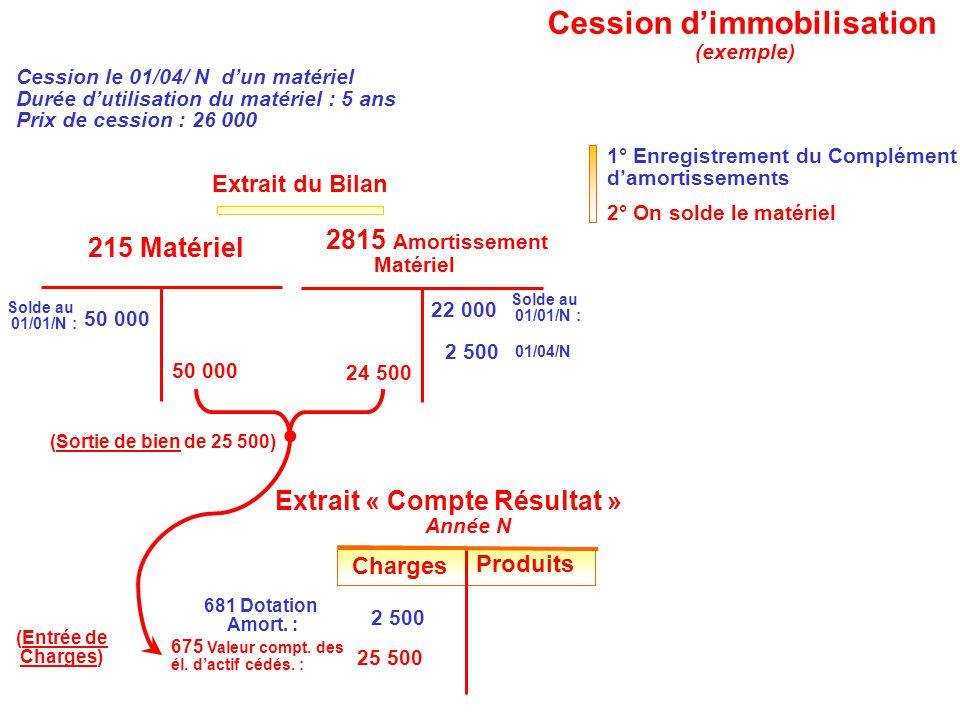 Cession d'immobilisation
