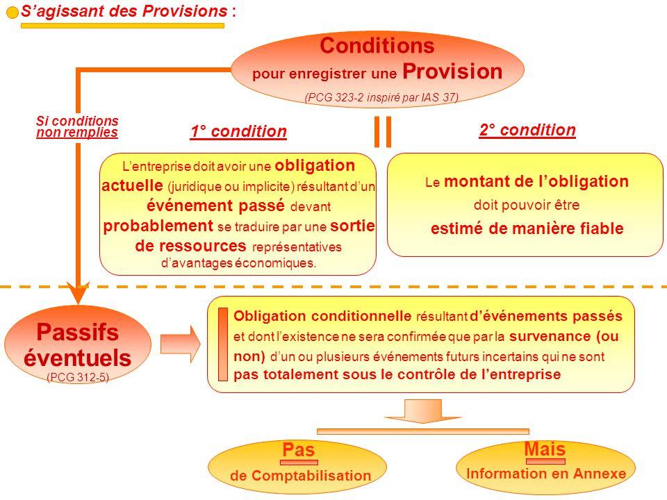 Passifs éventuels Conditions Pas Mais S'agissant des Provisions :