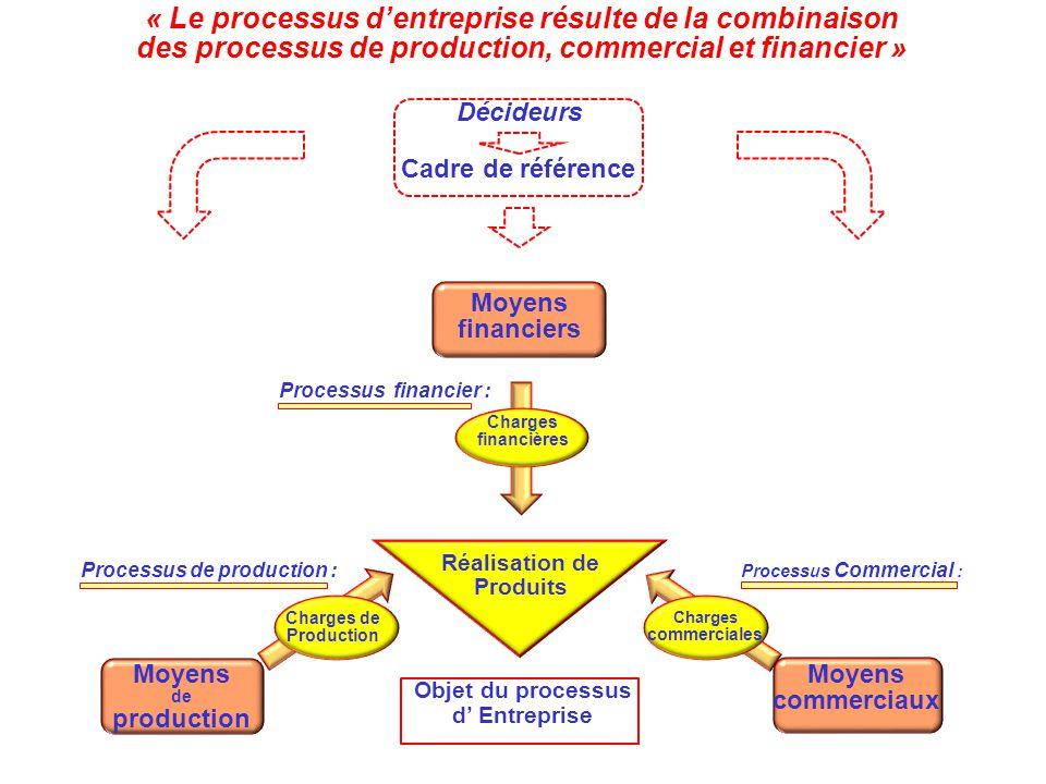 « Le processus d'entreprise résulte de la combinaison