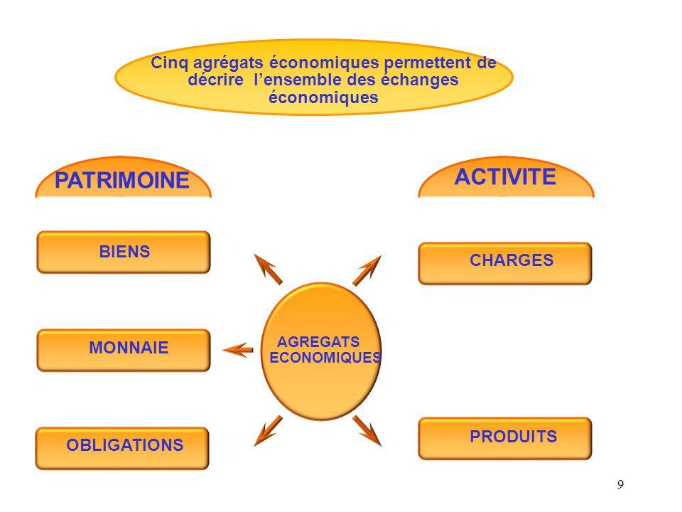 Cinq agrégats économiques permettent de décrire l'ensemble des échanges économiques