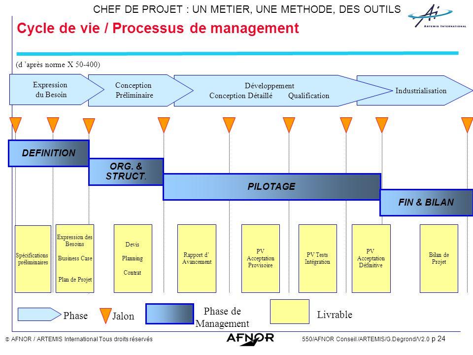 Cycle de vie / Processus de management