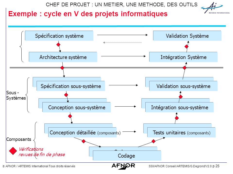 Exemple : cycle en V des projets informatiques