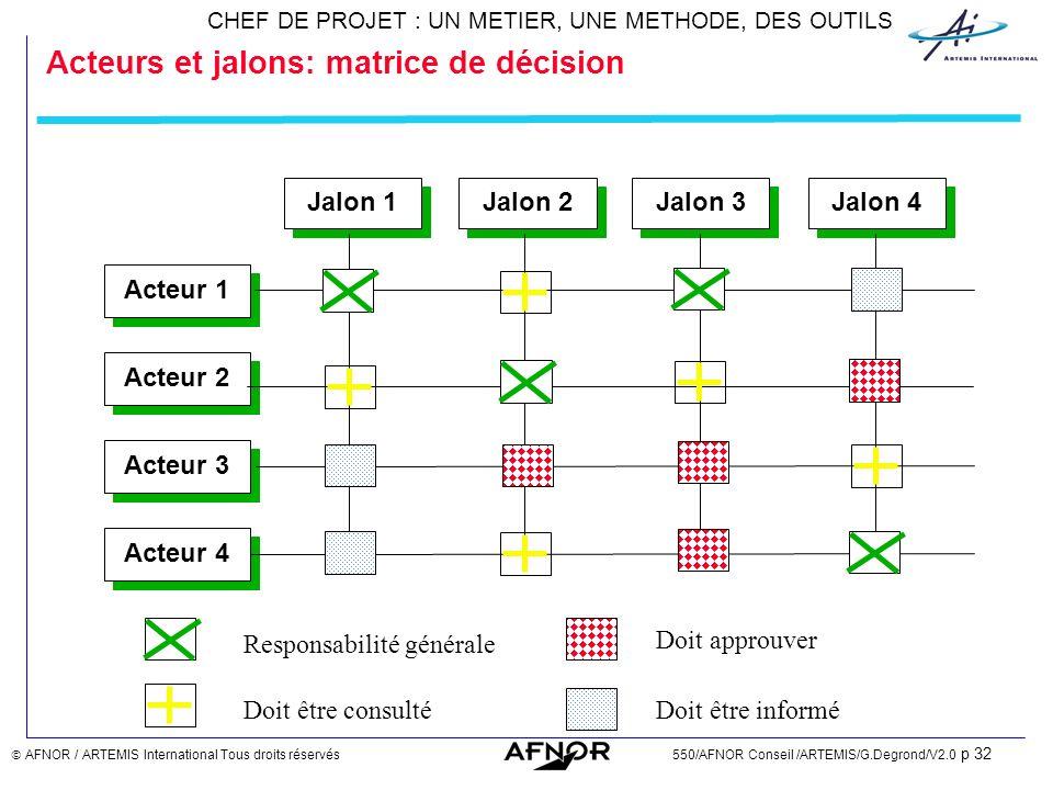 Acteurs et jalons: matrice de décision
