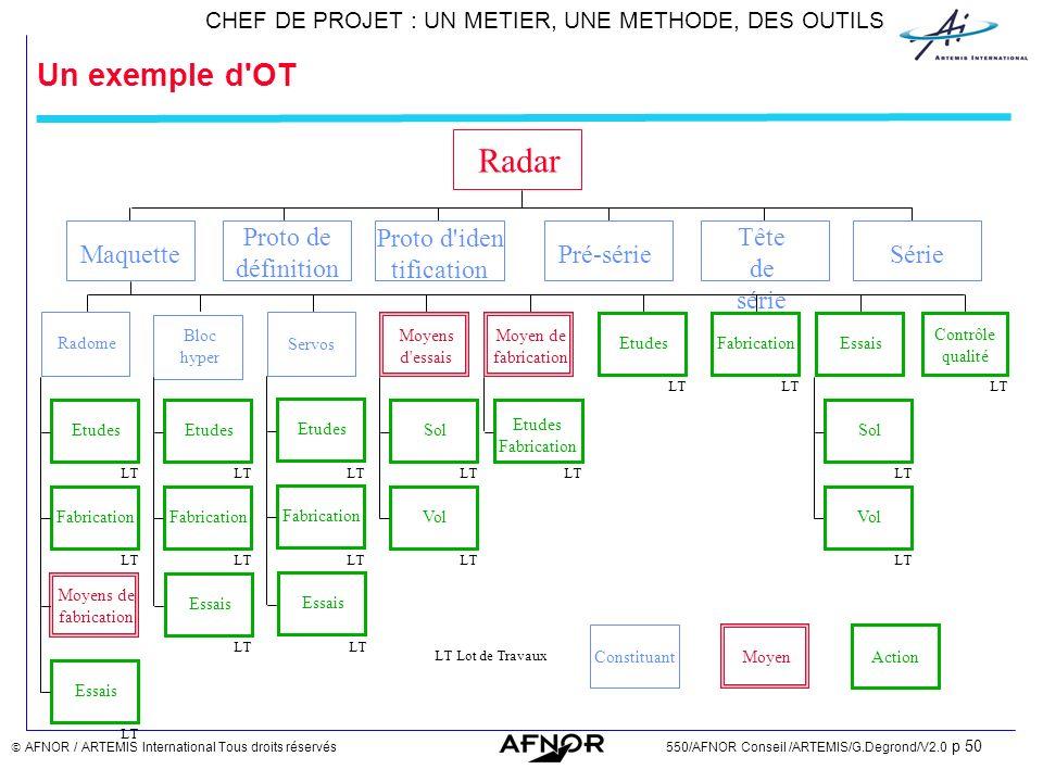 Radar Un exemple d OT Tête de série Pré-série Proto de définition