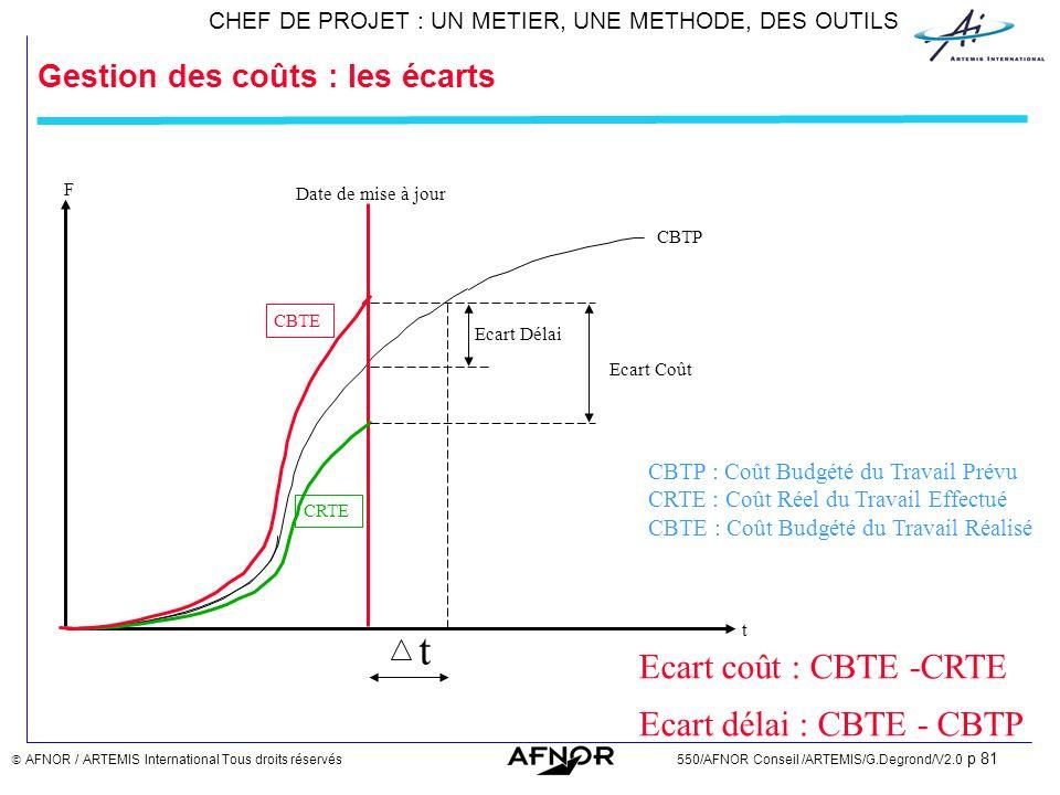 Gestion des coûts : les écarts
