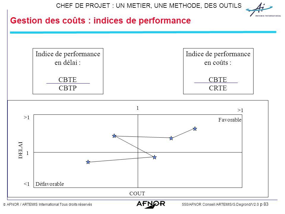 Gestion des coûts : indices de performance