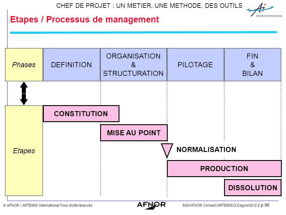 Etapes / Processus de management