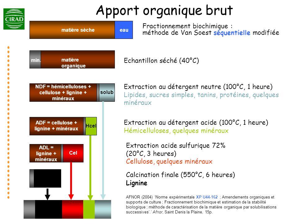 Apport organique brut eau. matière sèche. Fractionnement biochimique : méthode de Van Soest séquentielle modifiée.