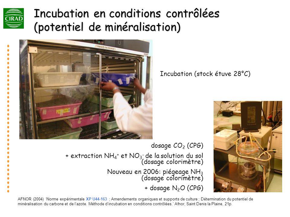 Incubation en conditions contrôlées (potentiel de minéralisation)