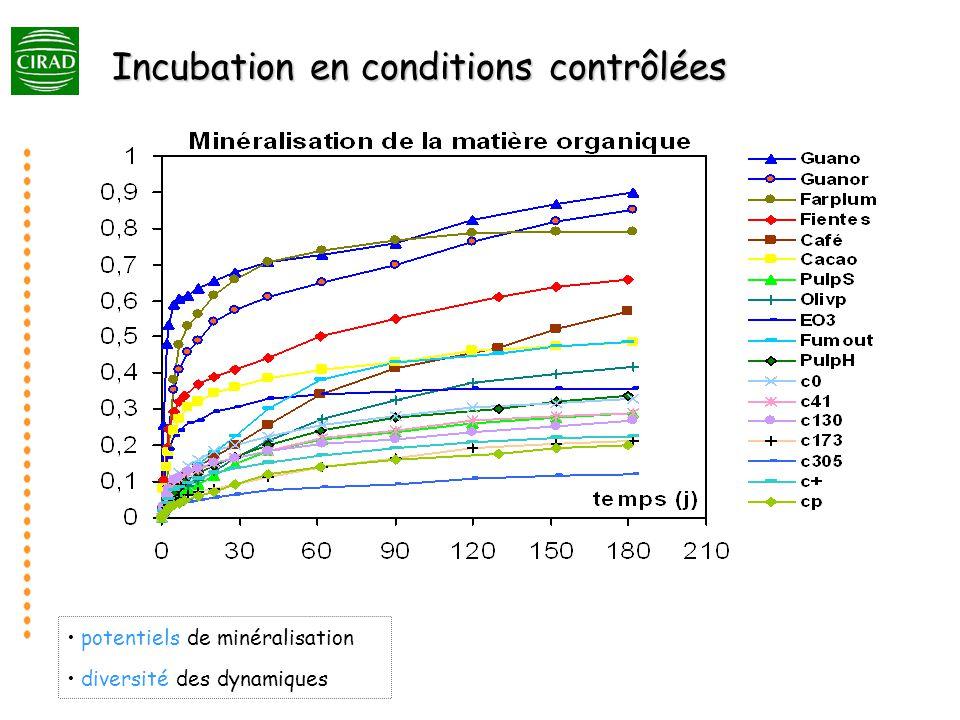 Incubation en conditions contrôlées