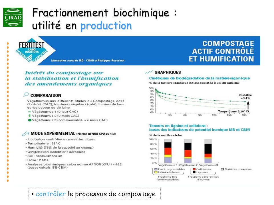 Fractionnement biochimique : utilité en production