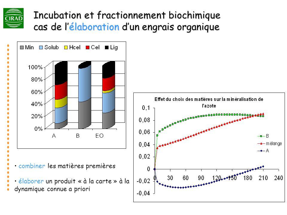 Incubation et fractionnement biochimique cas de l'élaboration d'un engrais organique