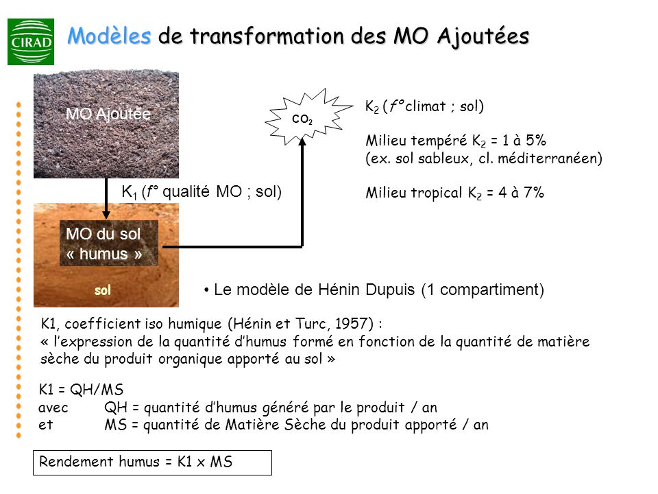 Modèles de transformation des MO Ajoutées