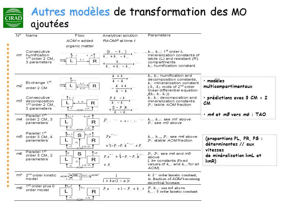 Autres modèles de transformation des MO ajoutées
