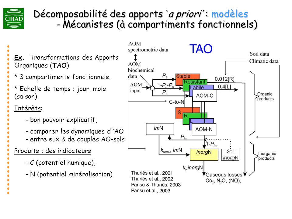 Décomposabilité des apports 'a priori' : modèles. -