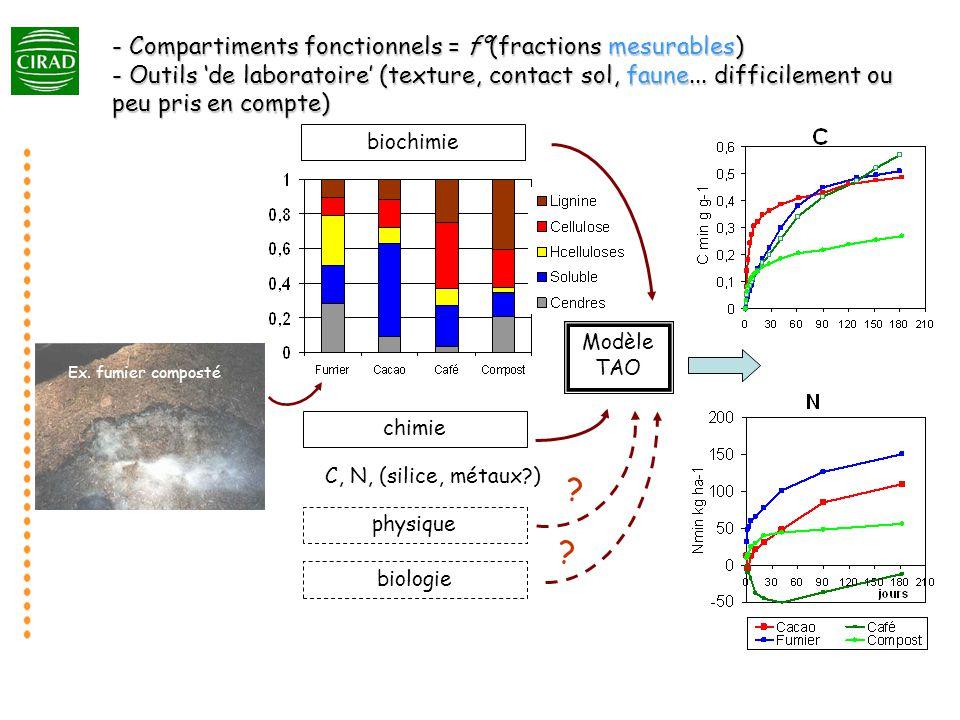 - Compartiments fonctionnels = f°(fractions mesurables) - Outils 'de laboratoire' (texture, contact sol, faune... difficilement ou peu pris en compte)