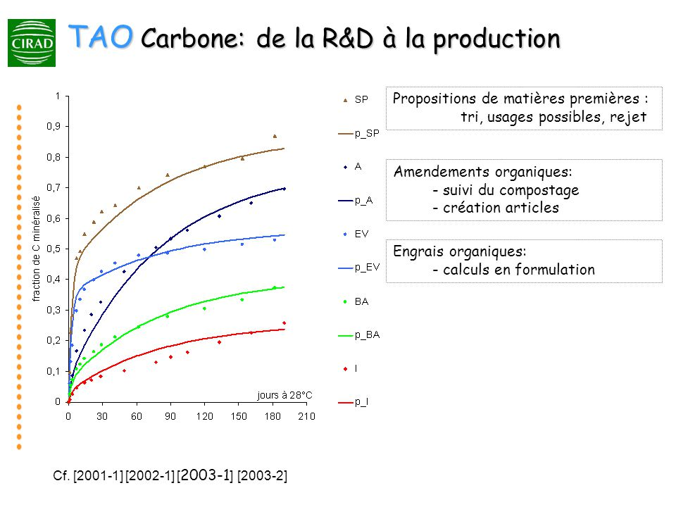 TAO Carbone: de la R&D à la production