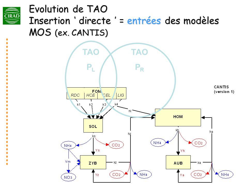 Evolution de TAO Insertion ' directe ' = entrées des modèles MOS (ex