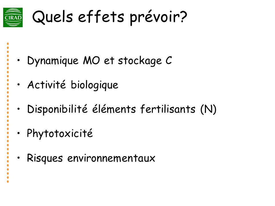 Quels effets prévoir Dynamique MO et stockage C Activité biologique