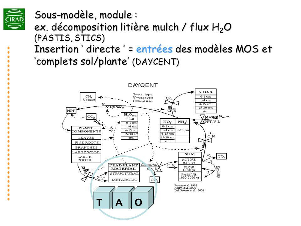 Sous-modèle, module : ex