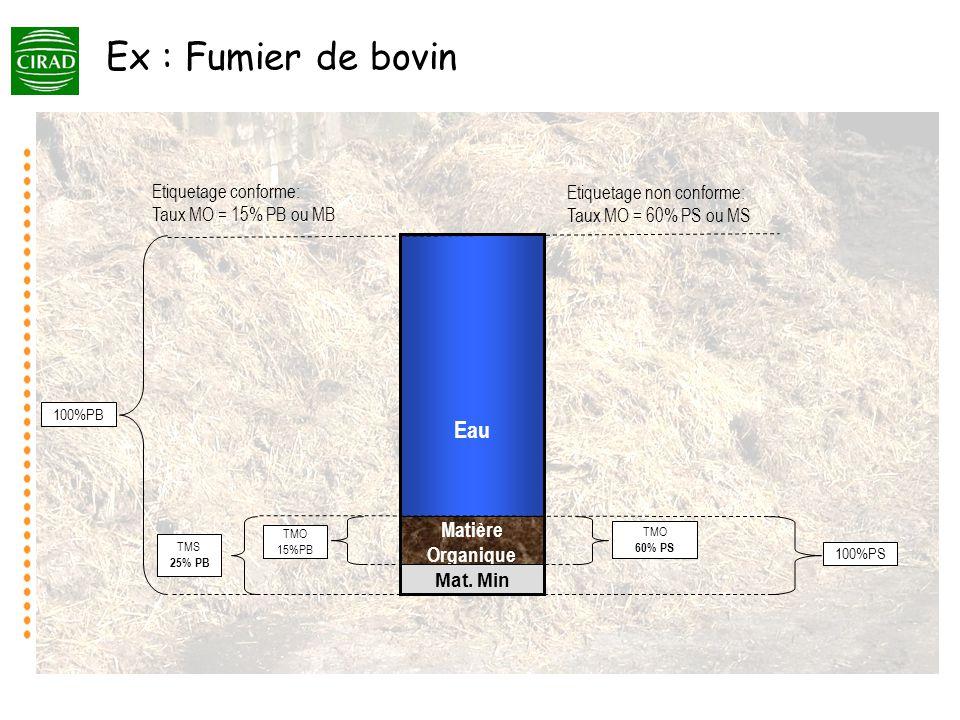Ex : Fumier de bovin Eau Matière Organique Etiquetage conforme: