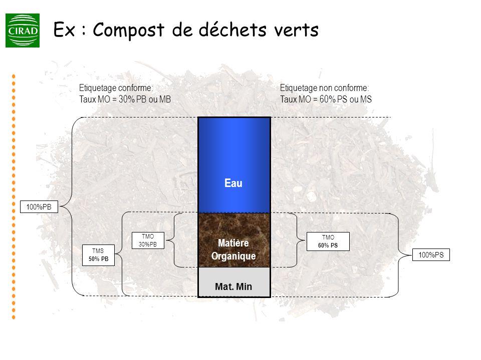 Ex : Compost de déchets verts