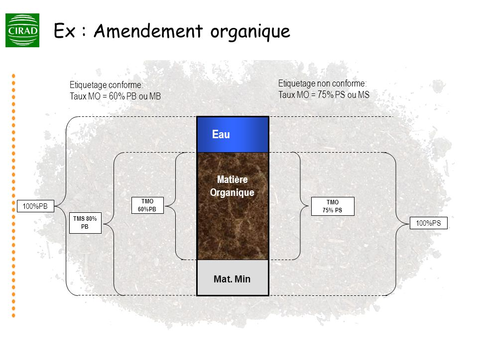 Ex : Amendement organique