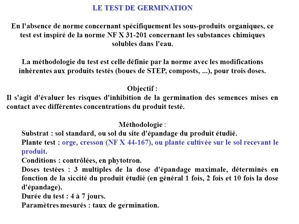LE TEST DE GERMINATION En l absence de norme concernant spécifiquement les sous-produits organiques, ce test est inspiré de la norme NF X 31-201 concernant les substances chimiques solubles dans l eau. La méthodologie du test est celle définie par la norme avec les modifications inhérentes aux produits testés (boues de STEP, composts, ...), pour trois doses.