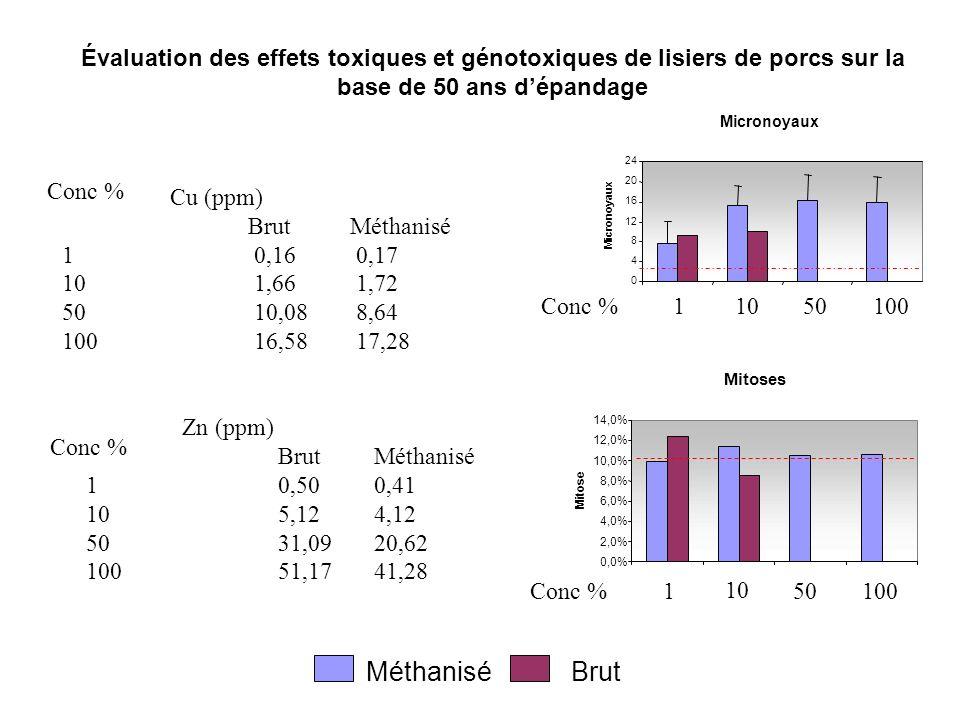 Évaluation des effets toxiques et génotoxiques de lisiers de porcs sur la base de 50 ans d'épandage