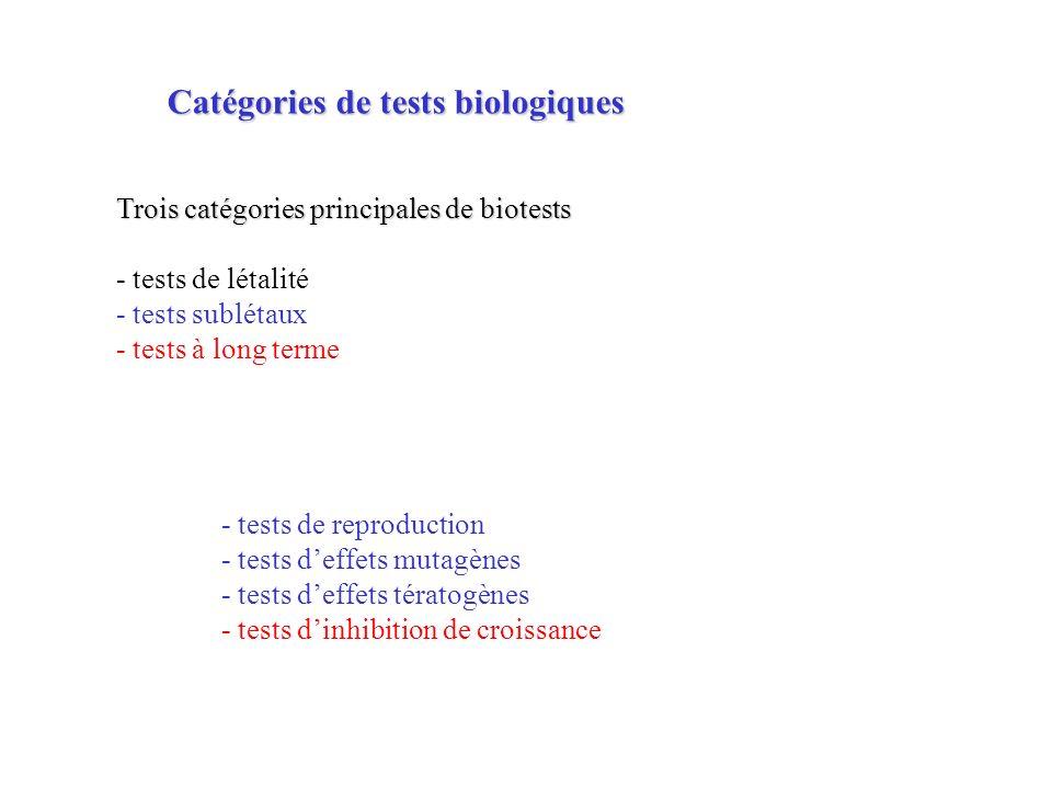 Catégories de tests biologiques
