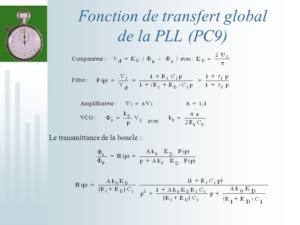 Fonction de transfert global de la PLL (PC9)