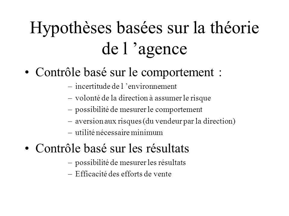 Hypothèses basées sur la théorie de l 'agence