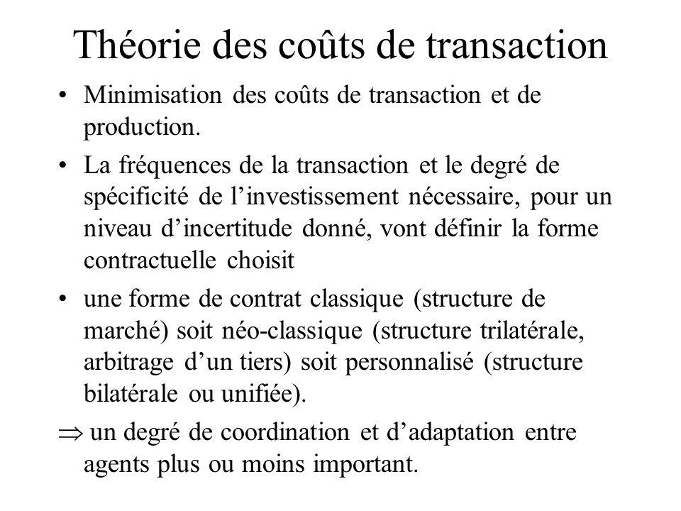 Théorie des coûts de transaction