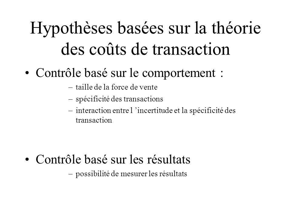 Hypothèses basées sur la théorie des coûts de transaction