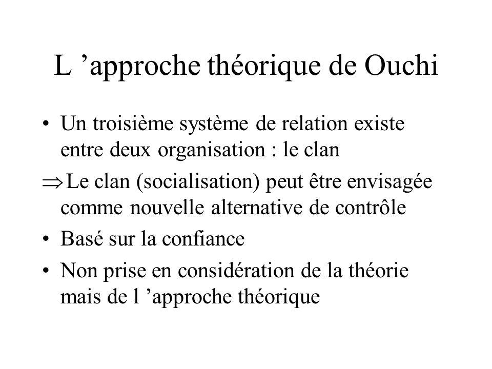 L 'approche théorique de Ouchi