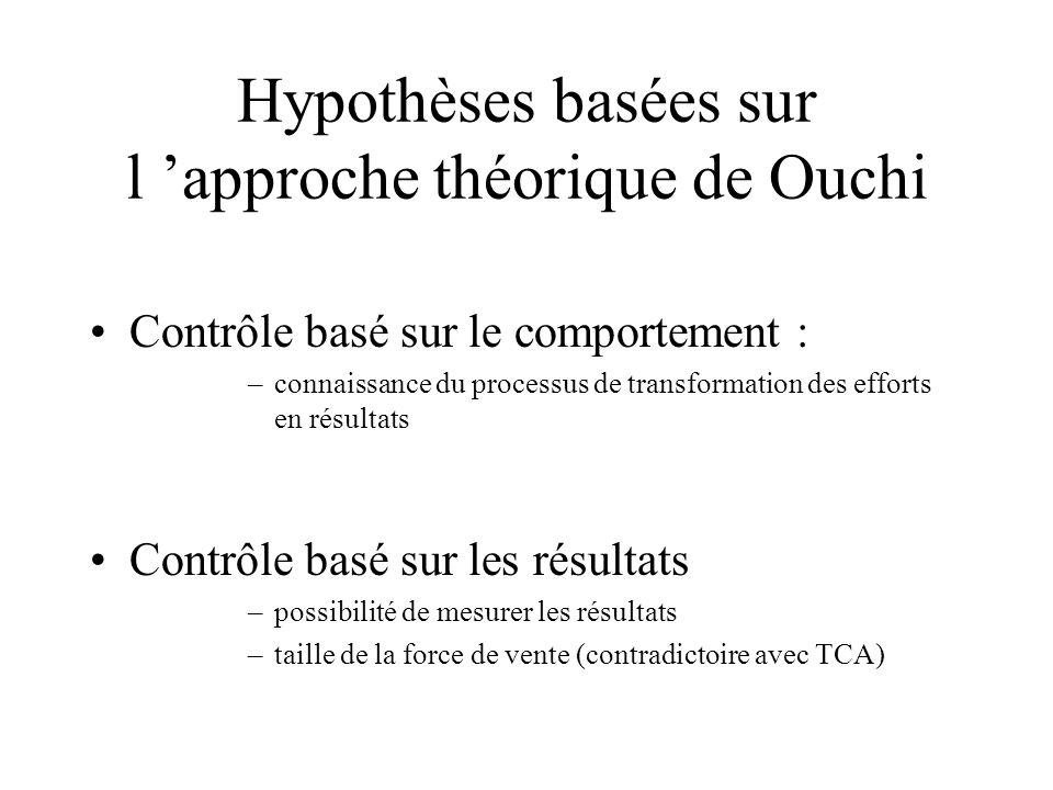 Hypothèses basées sur l 'approche théorique de Ouchi