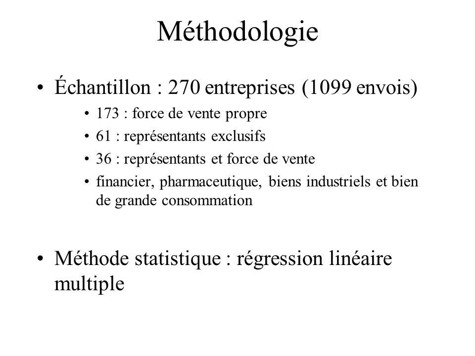 Méthodologie Échantillon : 270 entreprises (1099 envois)