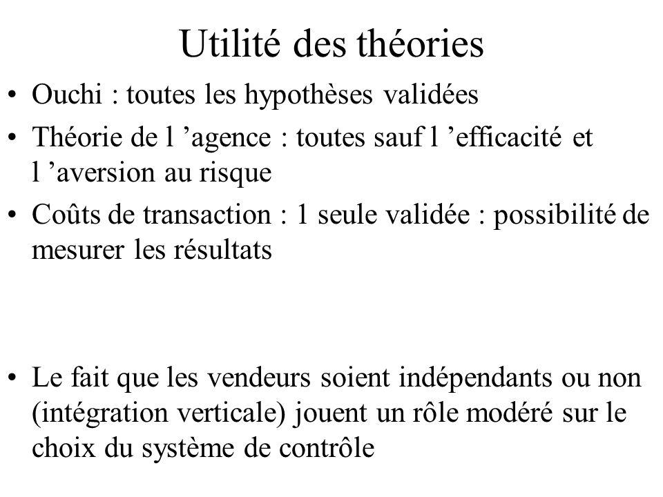 Utilité des théories Ouchi : toutes les hypothèses validées