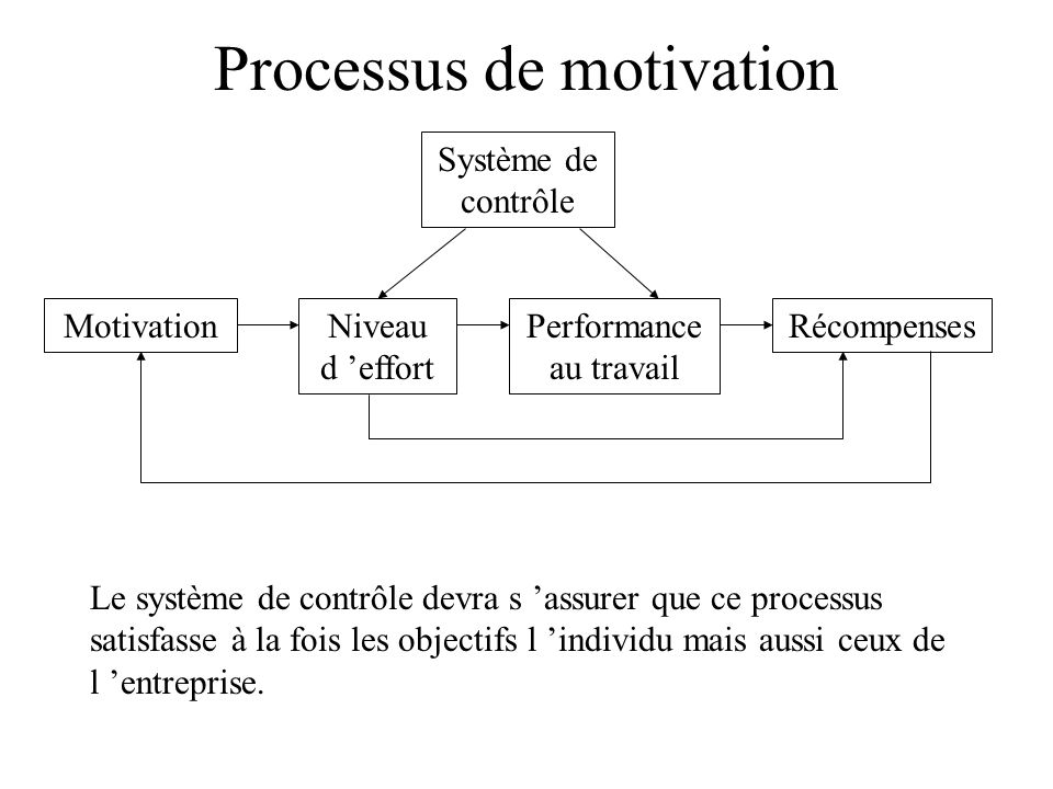 Processus de motivation