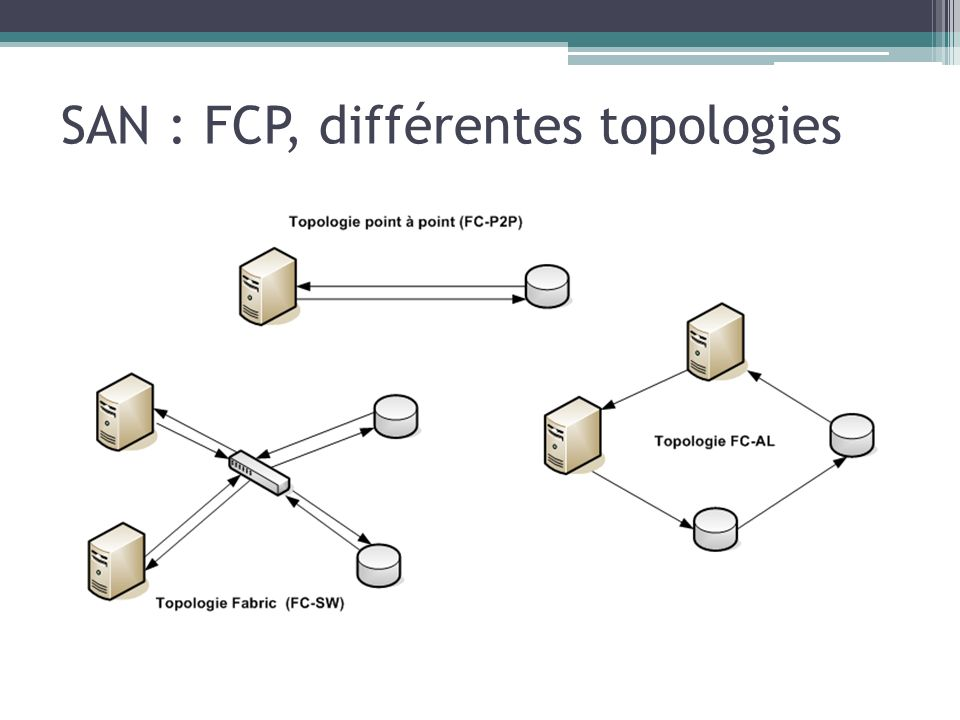 SAN : FCP, différentes topologies