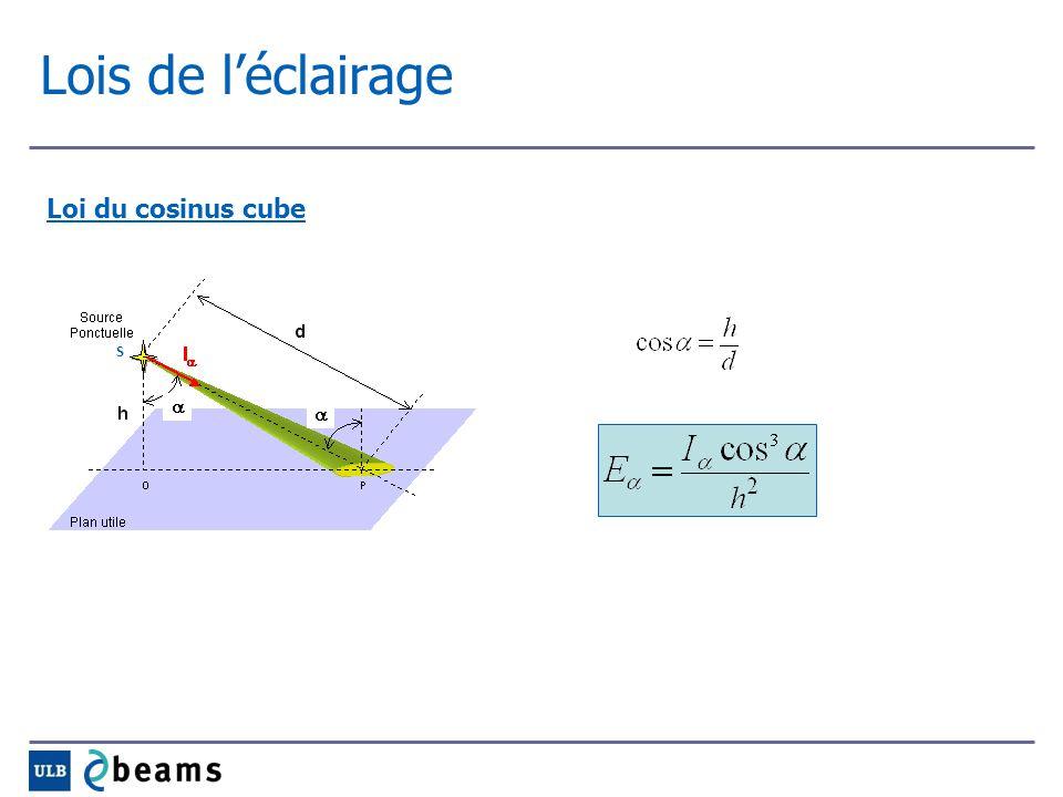Lois de l'éclairage Loi du cosinus cube S