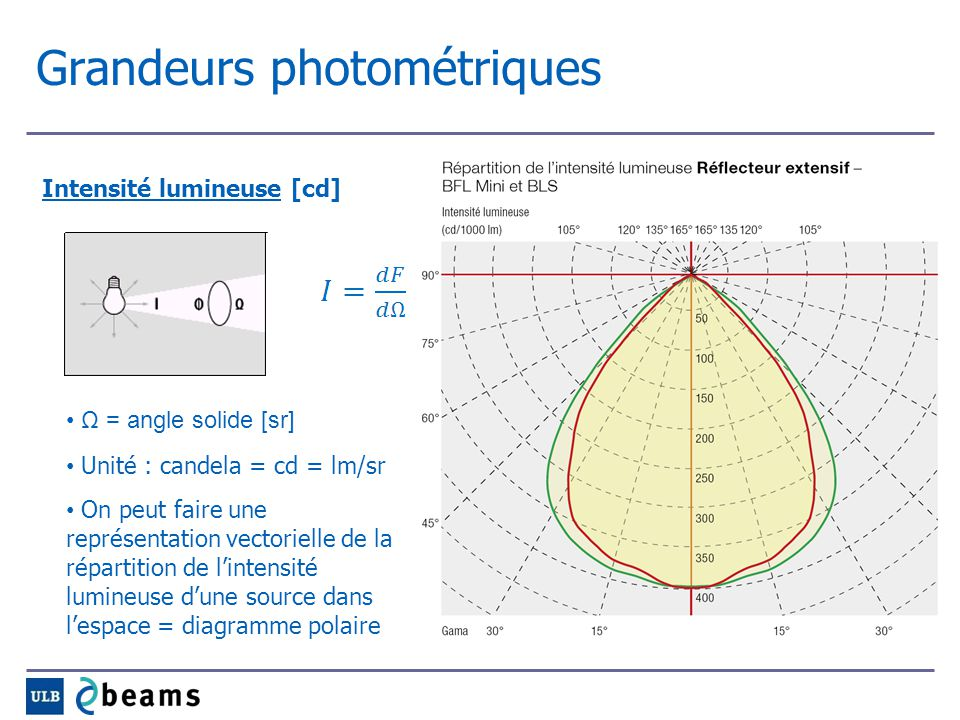 Grandeurs photométriques