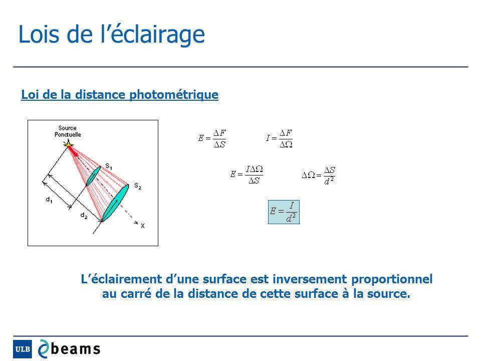 Lois de l'éclairage Loi de la distance photométrique