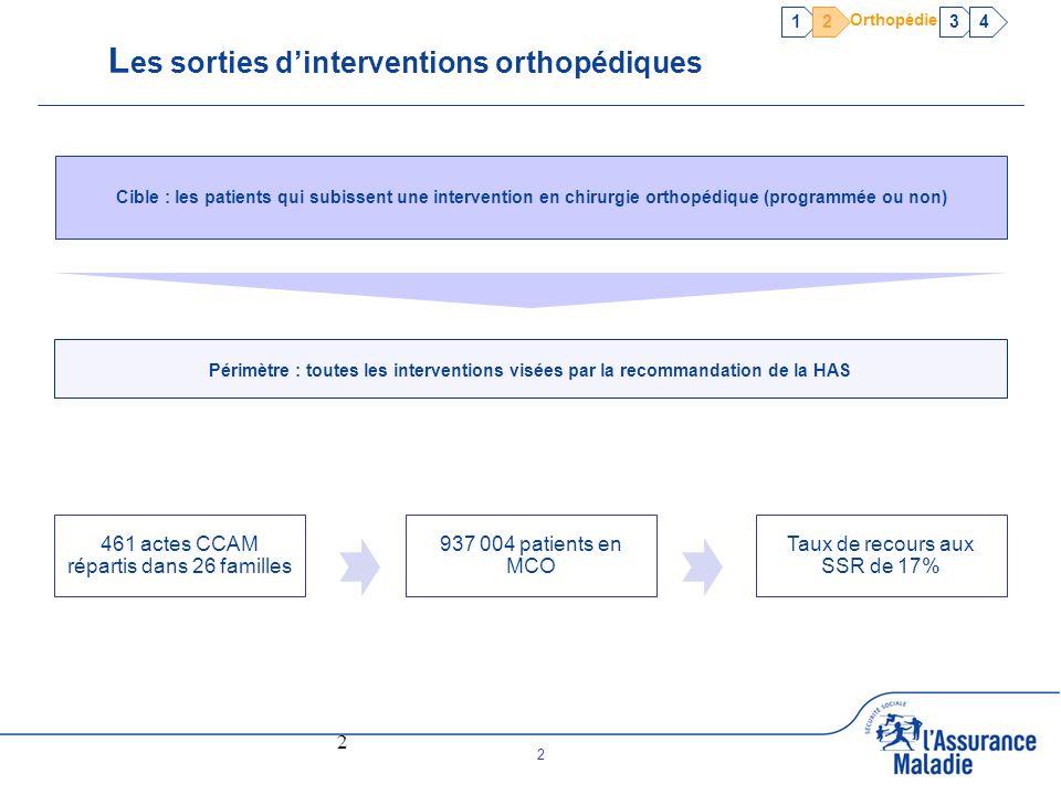 Les sorties d'interventions orthopédiques