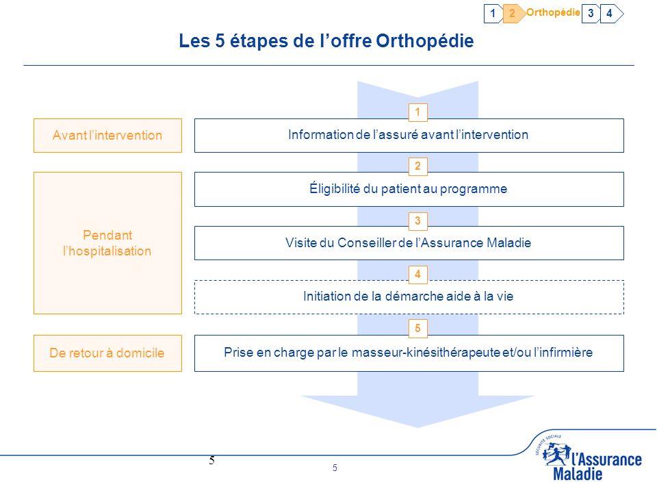 Les 5 étapes de l'offre Orthopédie