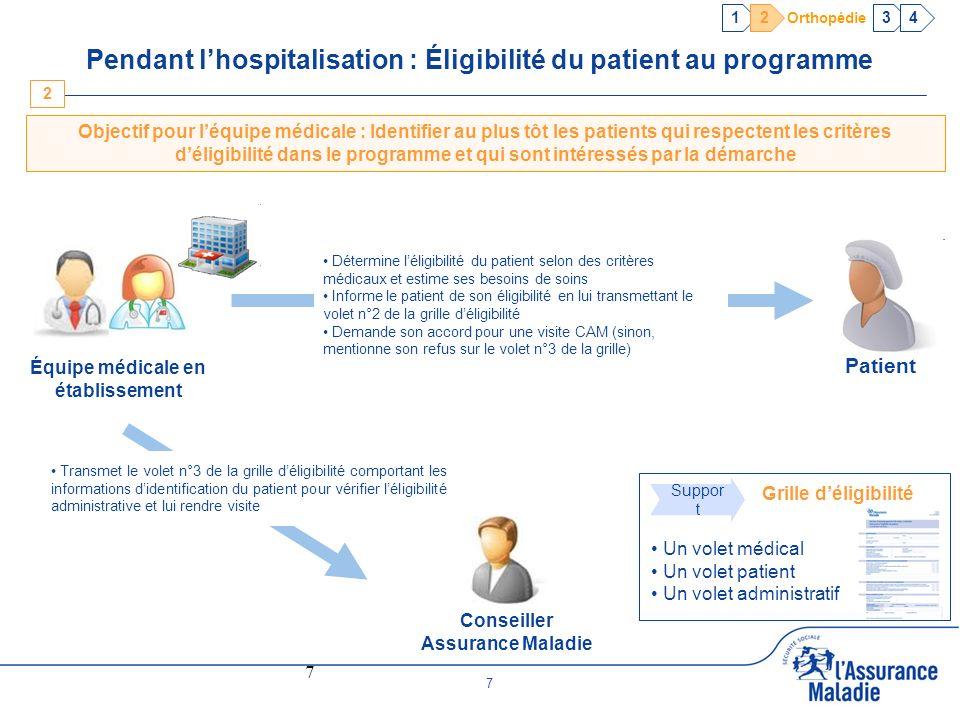 Pendant l'hospitalisation : Éligibilité du patient au programme