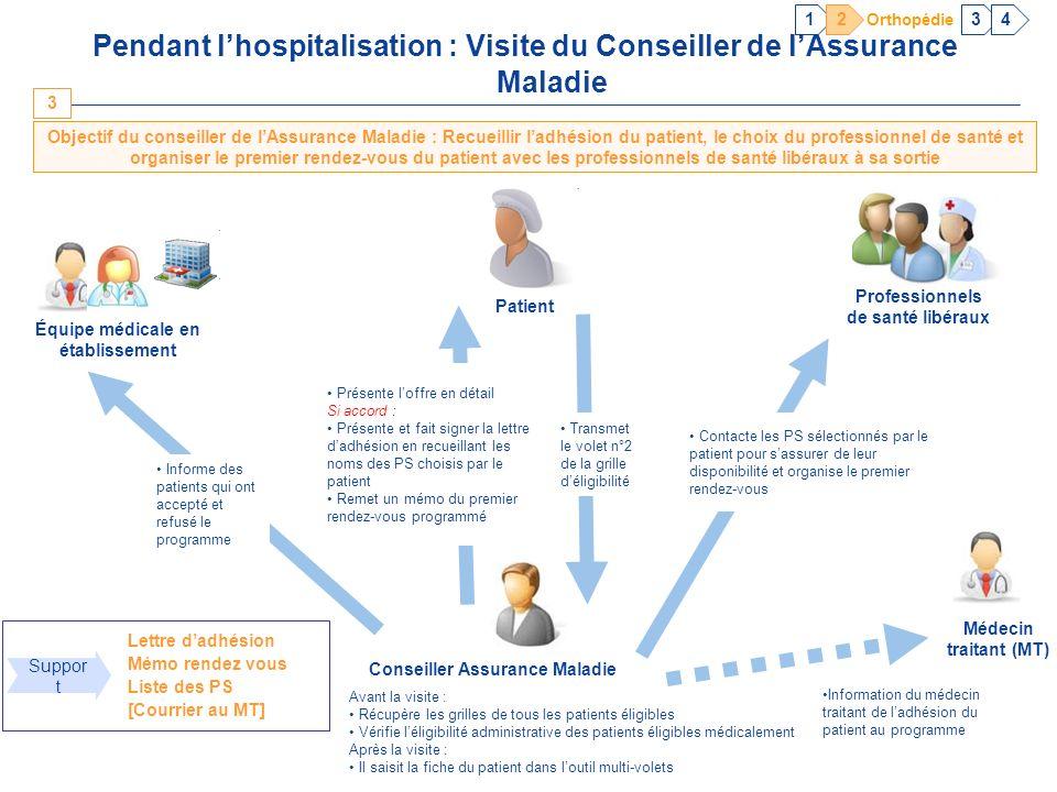 1 2. 3. 4. Orthopédie. Pendant l'hospitalisation : Visite du Conseiller de l'Assurance Maladie.