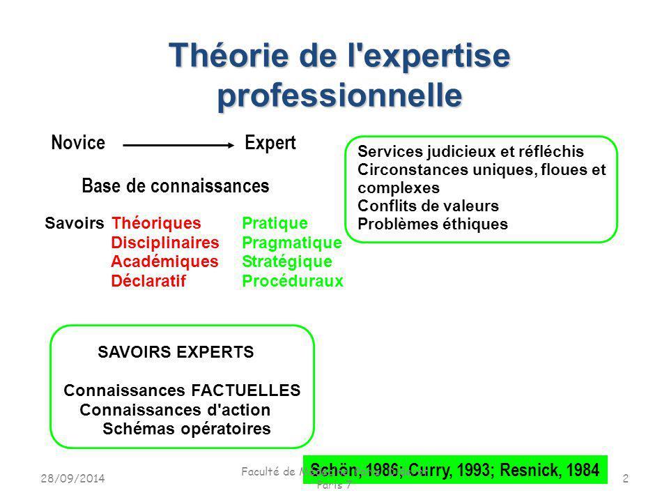 Théorie de l expertise professionnelle
