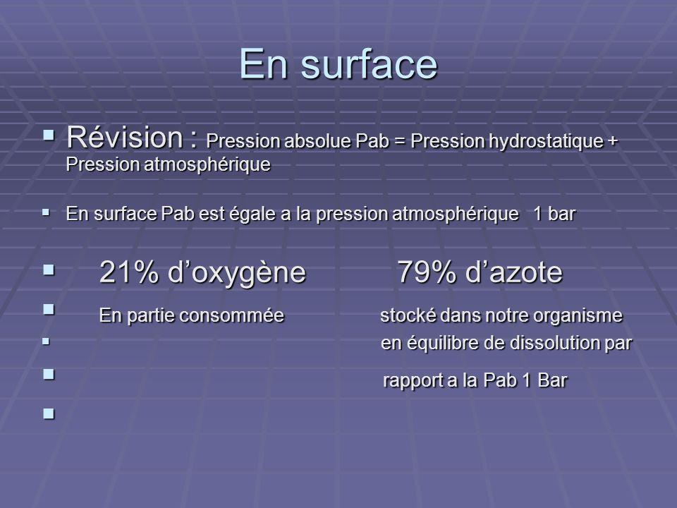 En surface Révision : Pression absolue Pab = Pression hydrostatique + Pression atmosphérique.